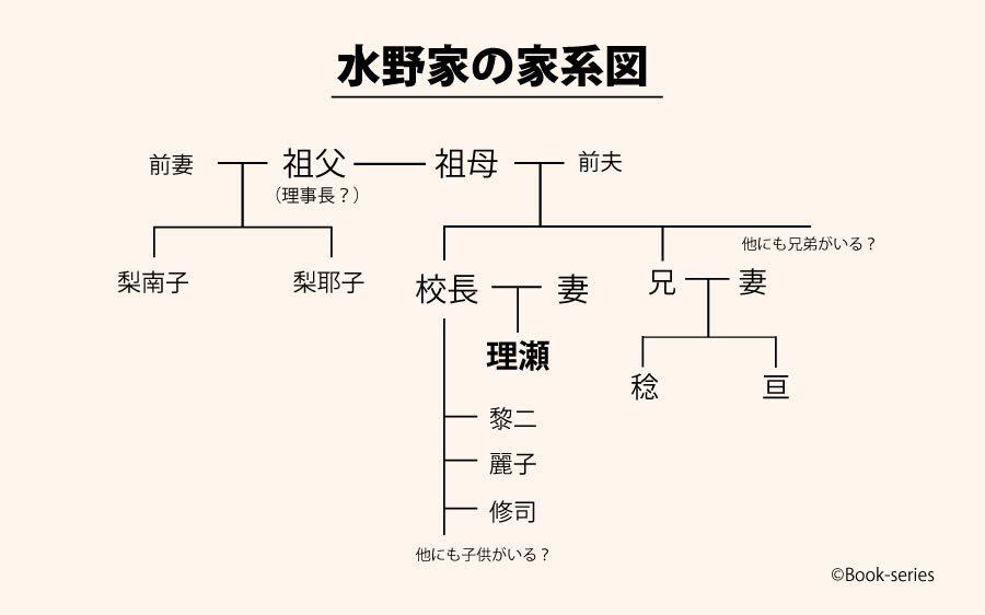 理瀬の家系図(予想)